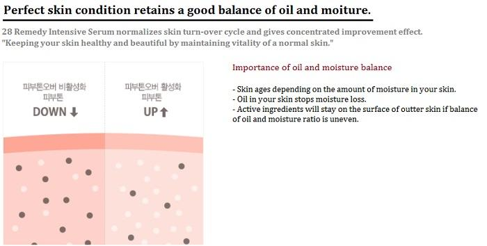 Korean Skin Care-NoTS 28 Remedy Intensive Serum